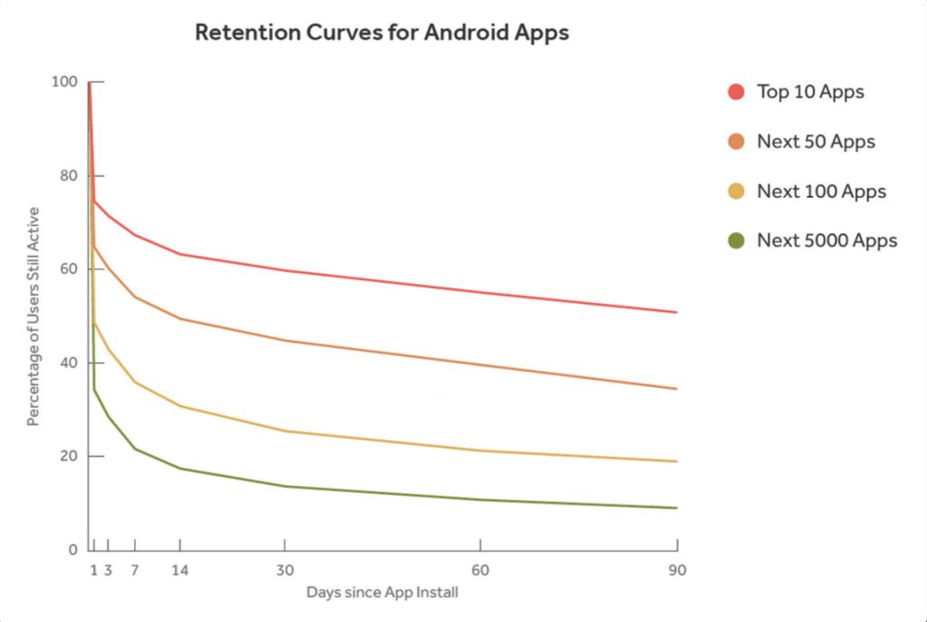 Play Store retention rate for SplitMetrics