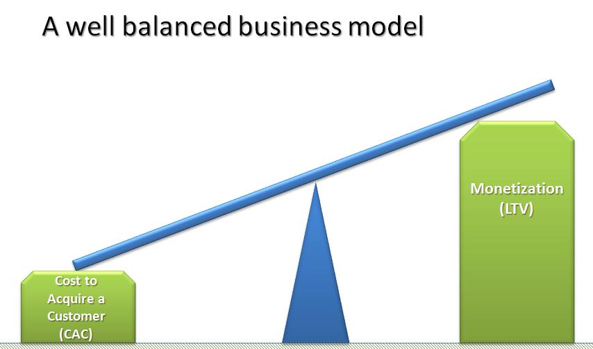 SplitMetrics ASO basics: LTV greater than CPA