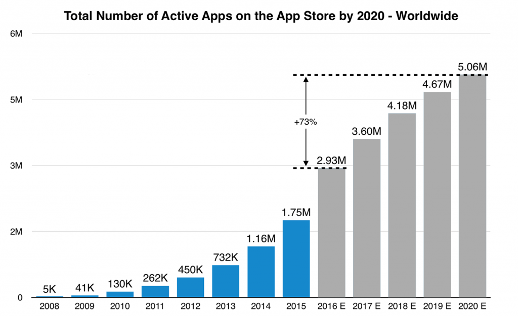 app stores growth forecast for SplitMetrics
