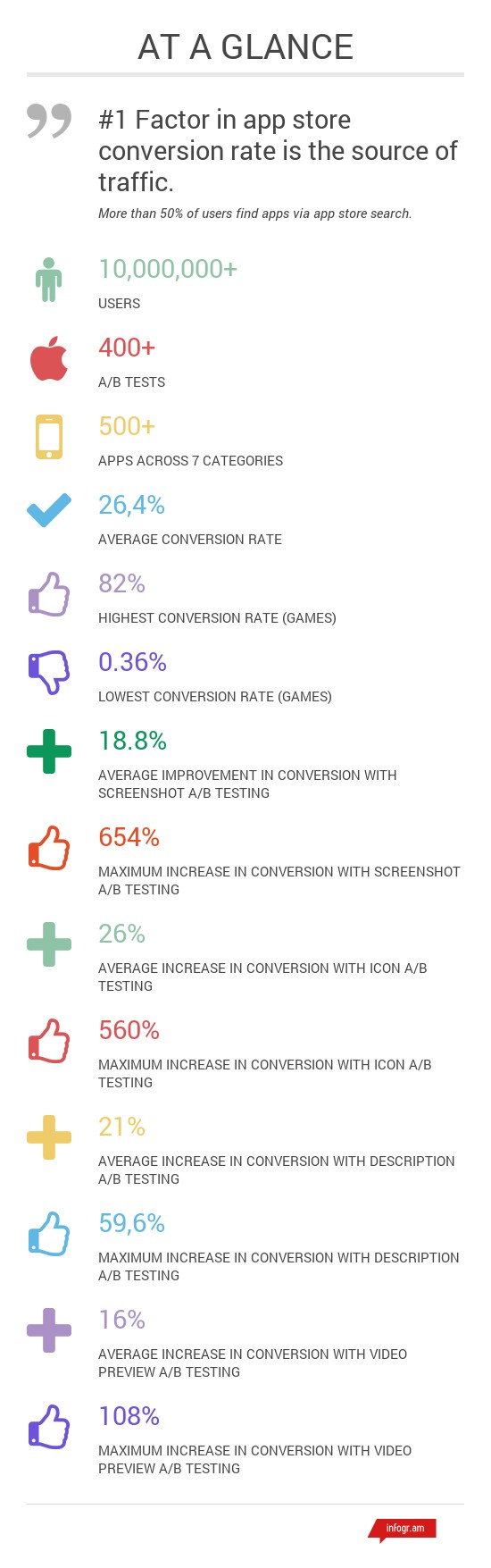 what is a good app conversion rate on app store we asked 10m users