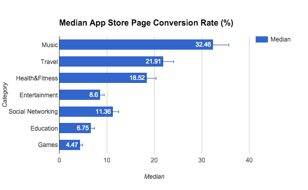 SplitMetrics app store conversion benchmarks
