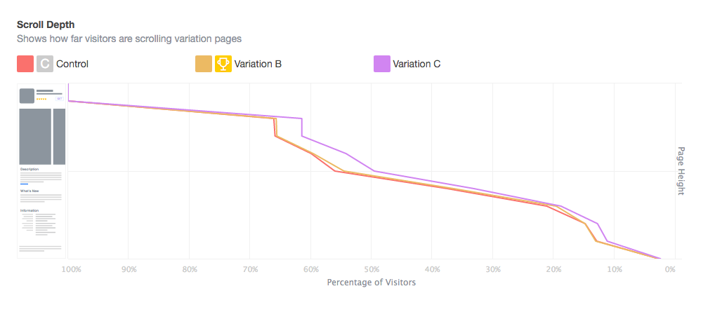 a/b testing analytics heatmaps