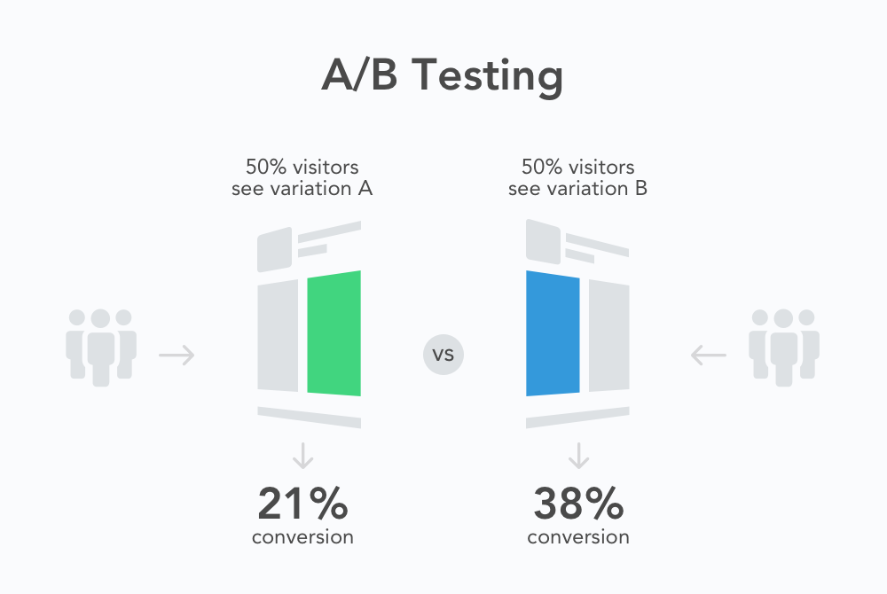 Image result for AB Testing