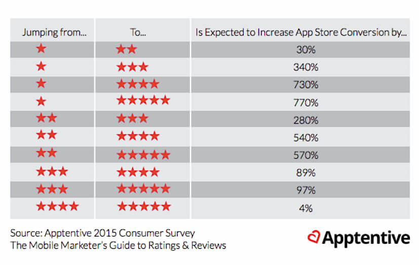 App Store Rating Scores impact