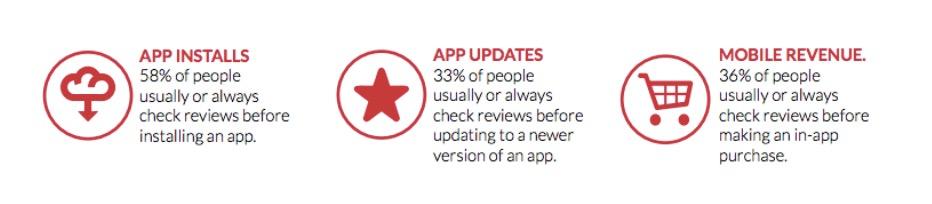 Apple App Store Reviews Impact
