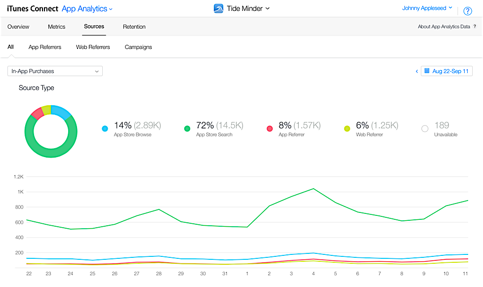 SplitMetrics review of IOS App Analytics