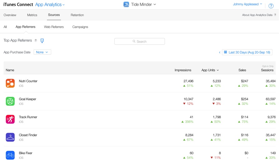 SearchAdsHQ overview of mobile App Analytics