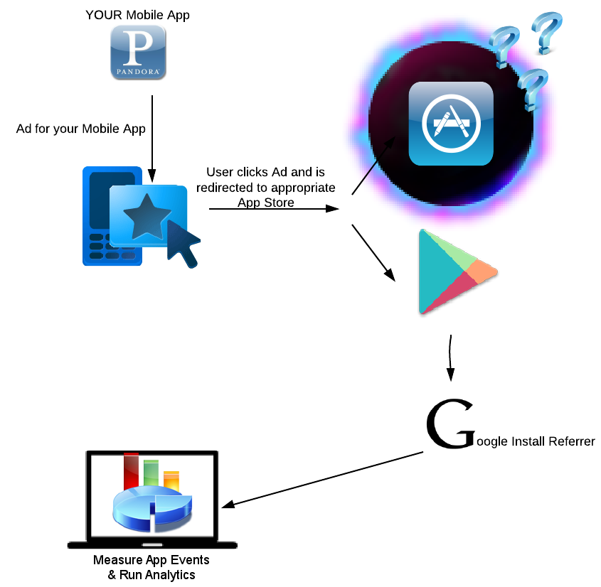 Principles of mobile app tracking