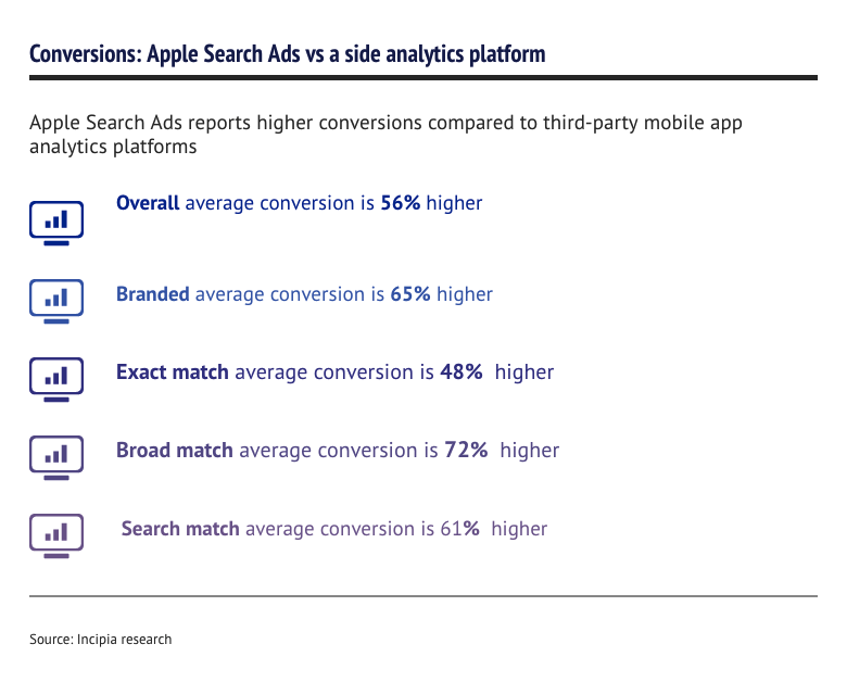 Conversions by Search Ads and side analytics