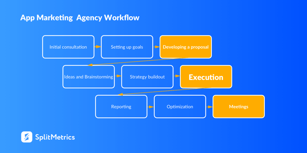app marketing agency workflow splitmetrics