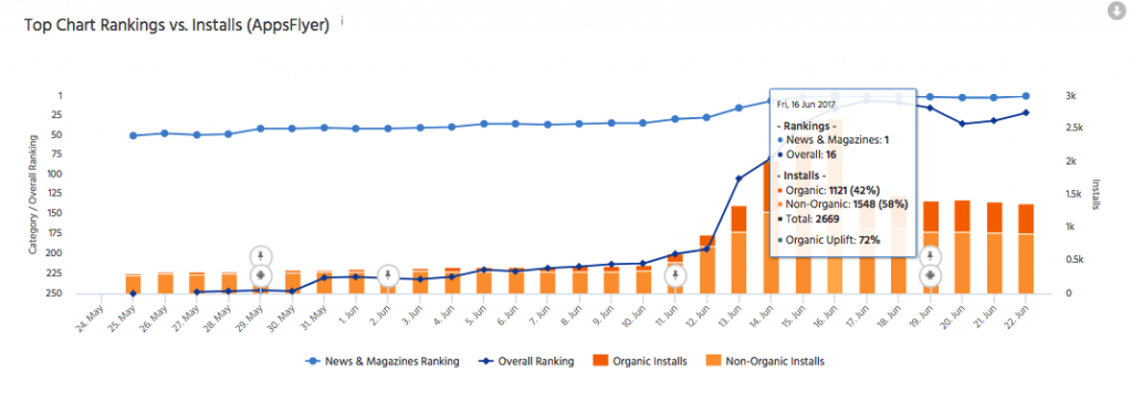 mobile app metrics splitmetrics thetool