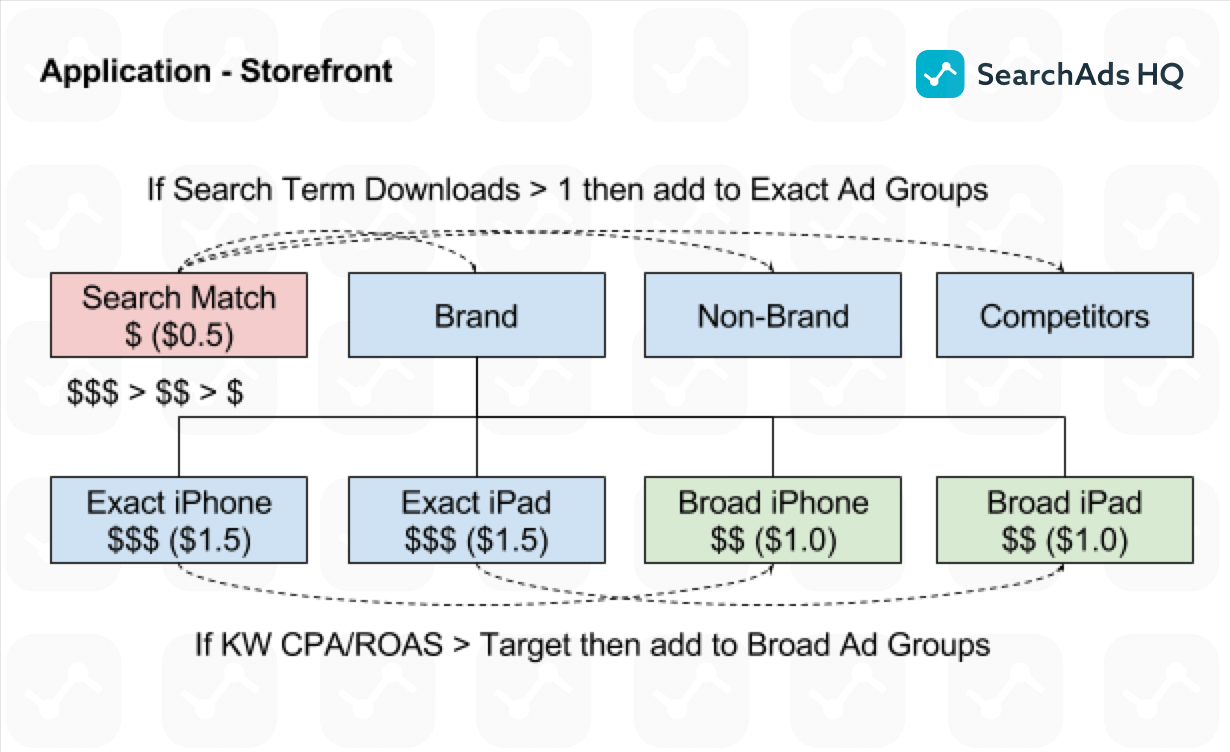 apple search ads campaign structure (1)