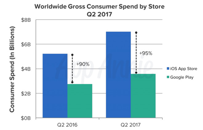 App Store purchases 2017