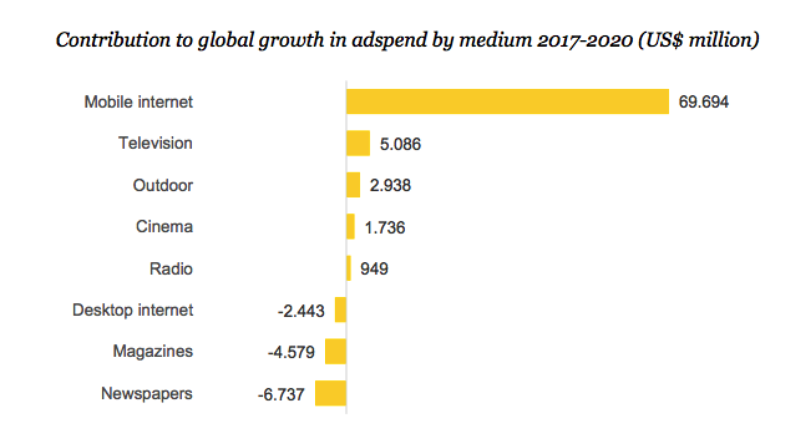 Adspend growth forecast by Zenith