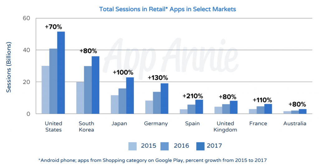 Total Sessions in Retail Apps
