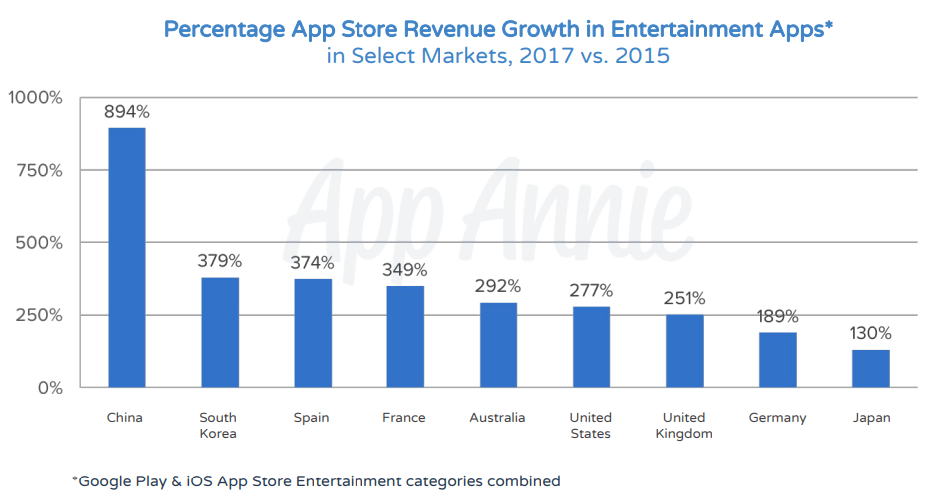 App Store Revenue Growth in Entertainment