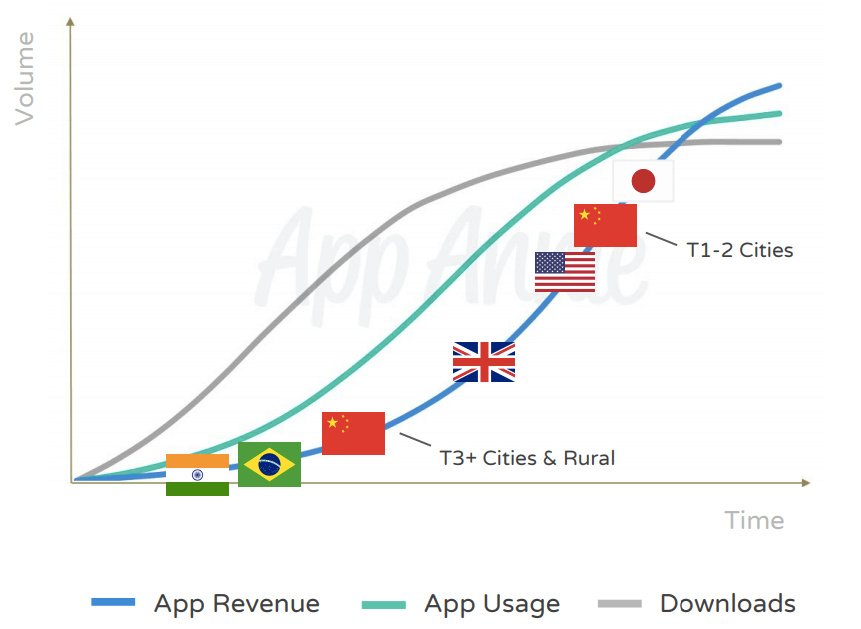App Markets Growth Graph