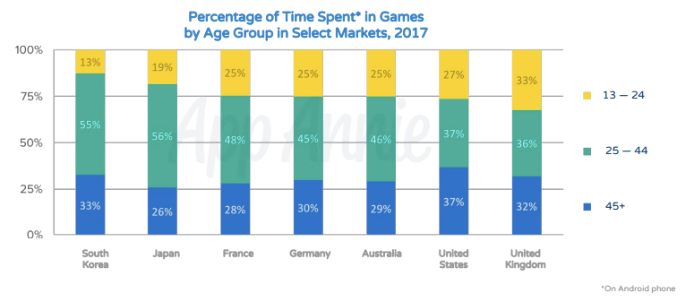 Time Spent in Games for SplitMetrics