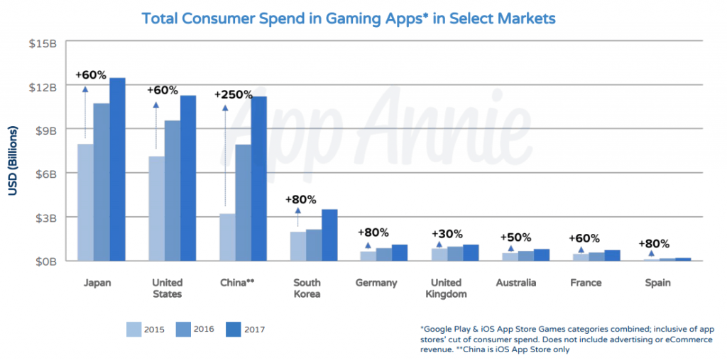 Total Consumer Spend in Gaming Apps