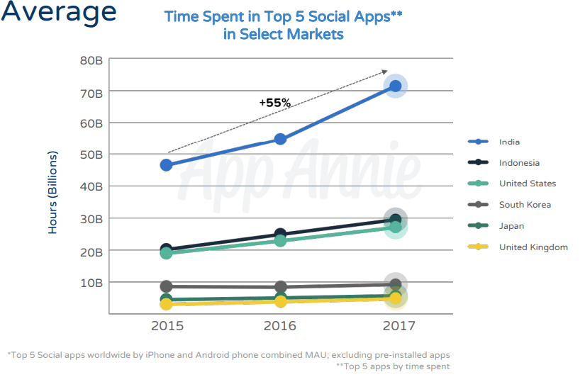Time Spent in Top 5 Social Apps
