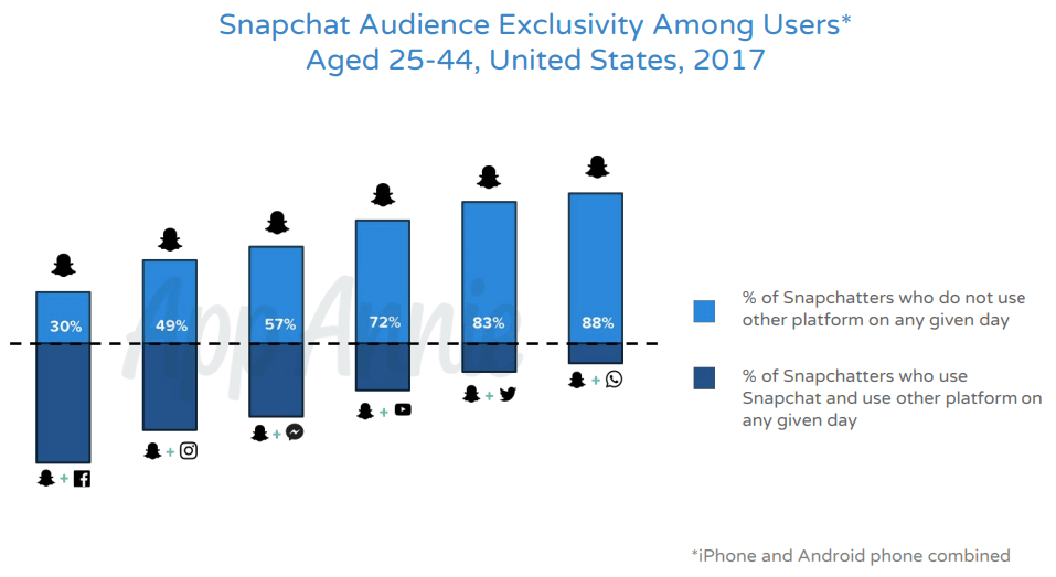 Snapchat Audience Exclusivity Among Users