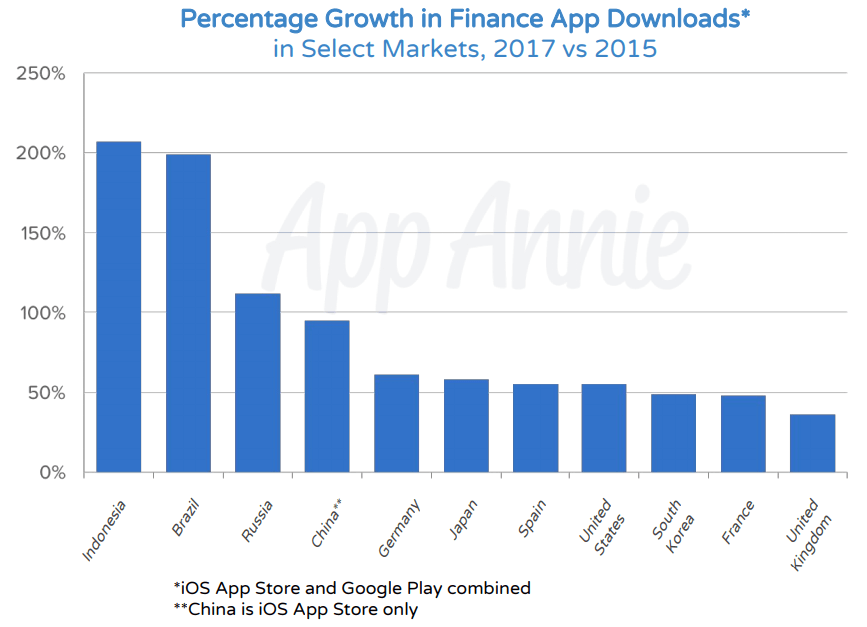 Percentage Growth in Finance App Downloads