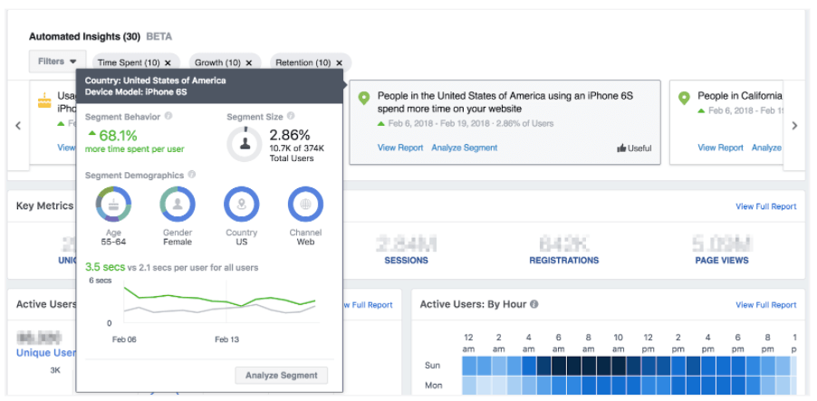 Automated insights of Facebook Analytics