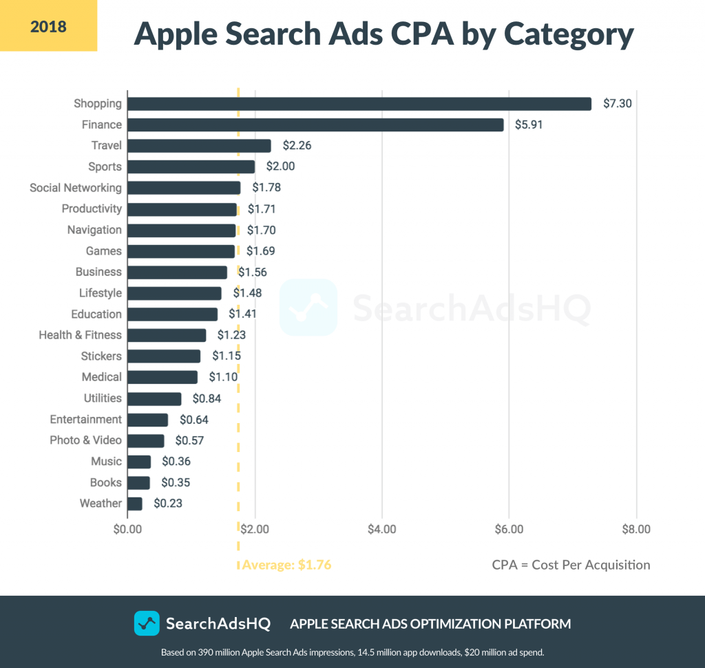 apple search ads for mobile app marketing