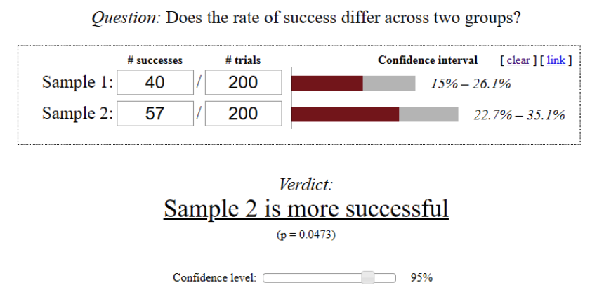 Calculating A/B Testing Sample Size for Statistically