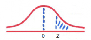 standard normal distribution in statistics