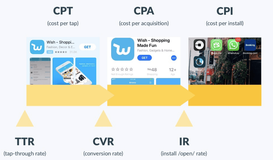 iOS app user acquisition funnel