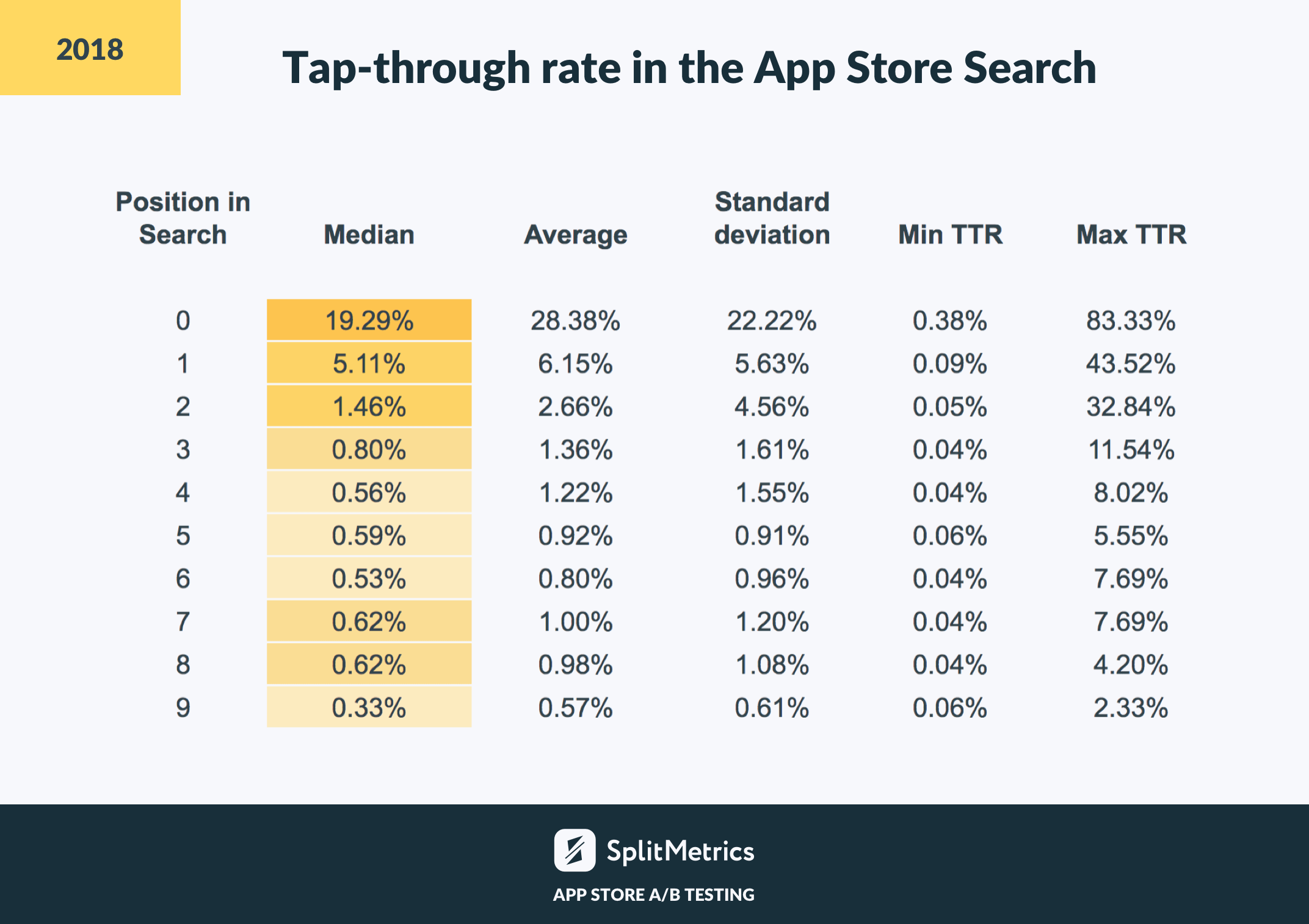 App Store search benchmarks by SplitMetrics