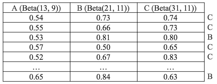 Bayesian Multi-Armed Bandit