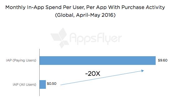 spend per app user