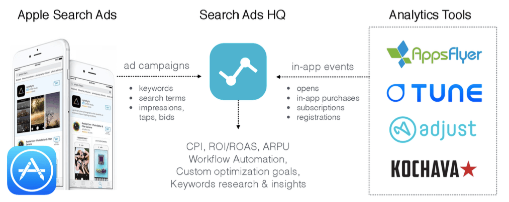 SearchAdsHQ for Apple Search Ads