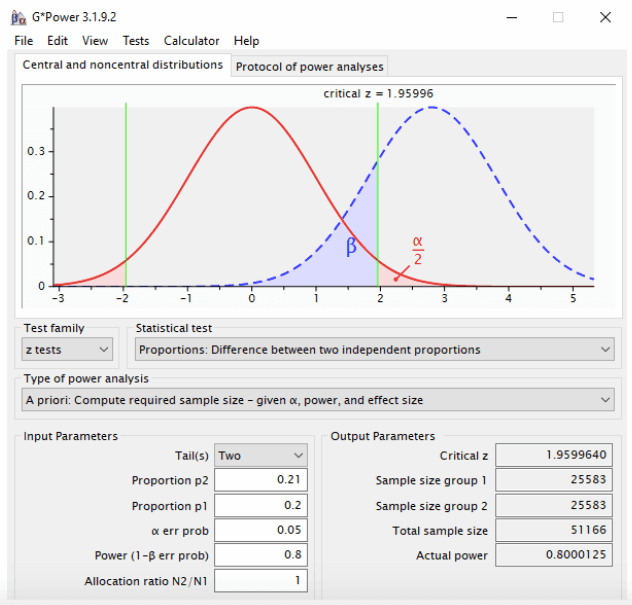 sample size for A/A testing