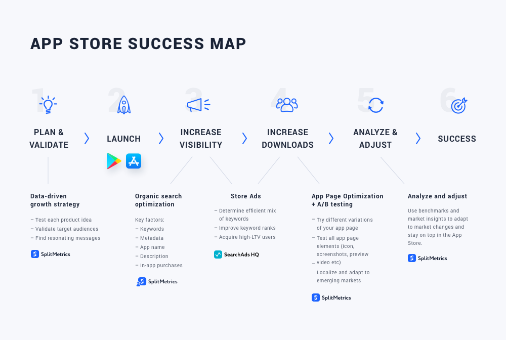 App Store Success Map