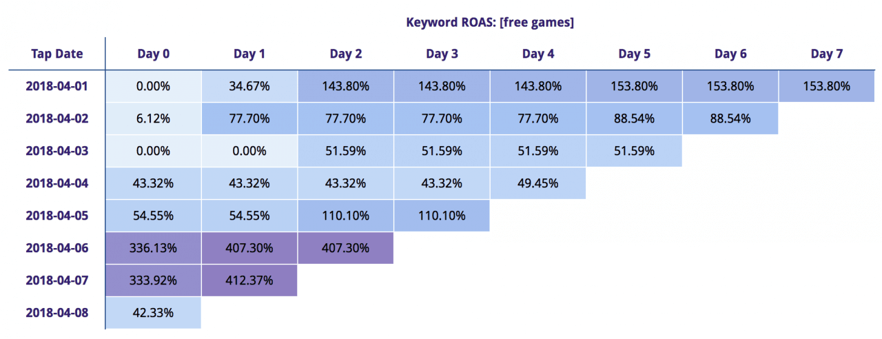 search ads keyword cohort analysis