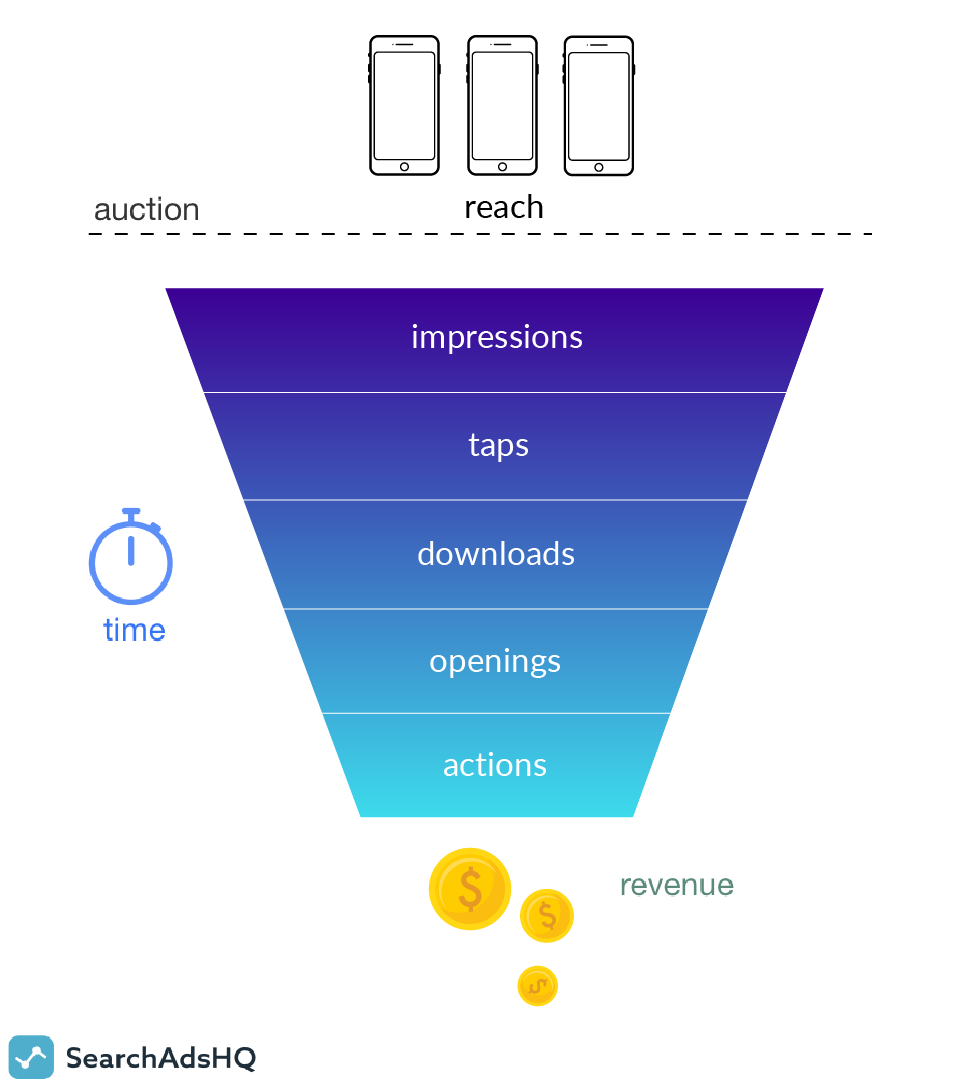 mobile marketing funnel