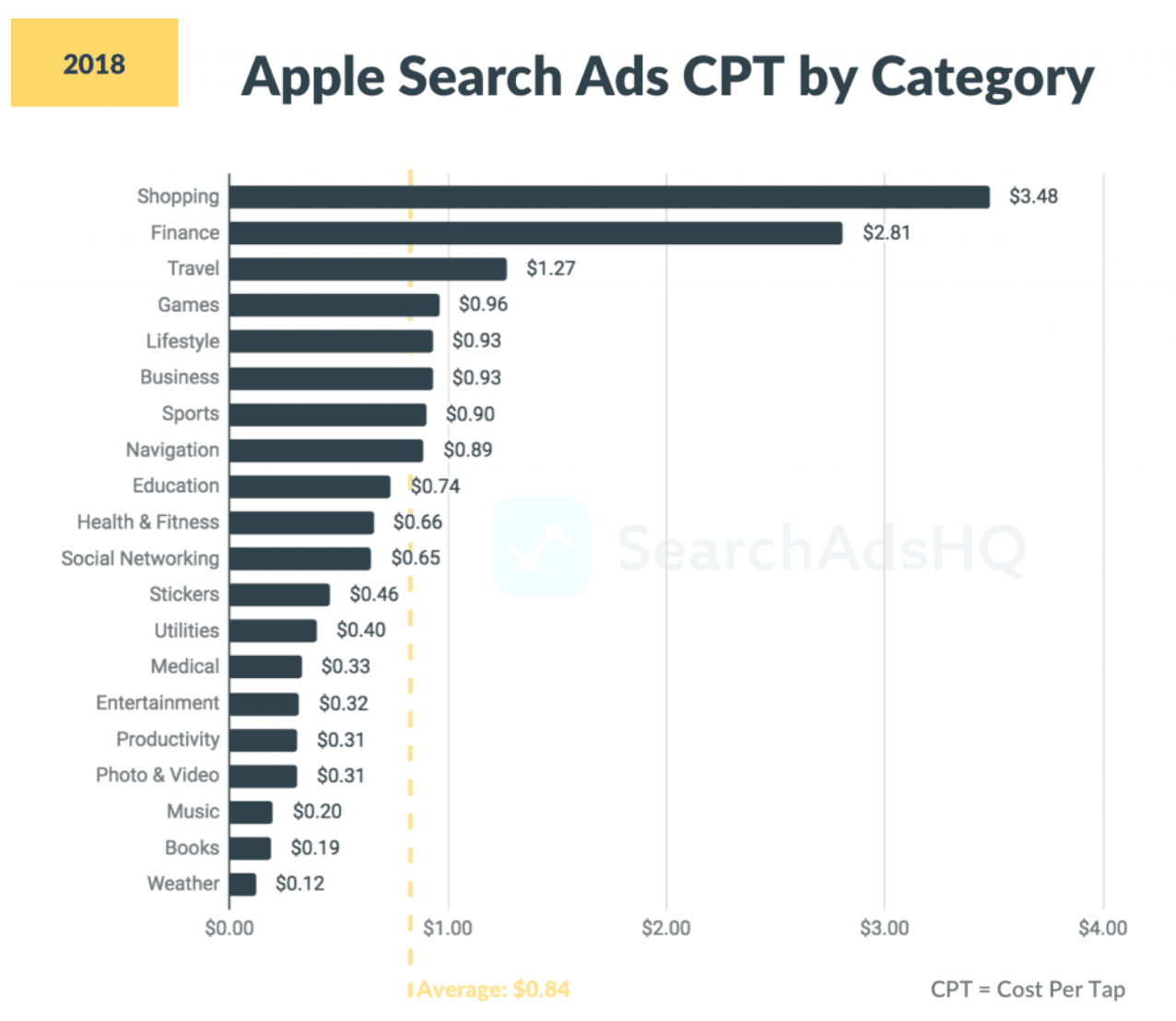 How To Expand The List Of Keywords In Apple Search Adds