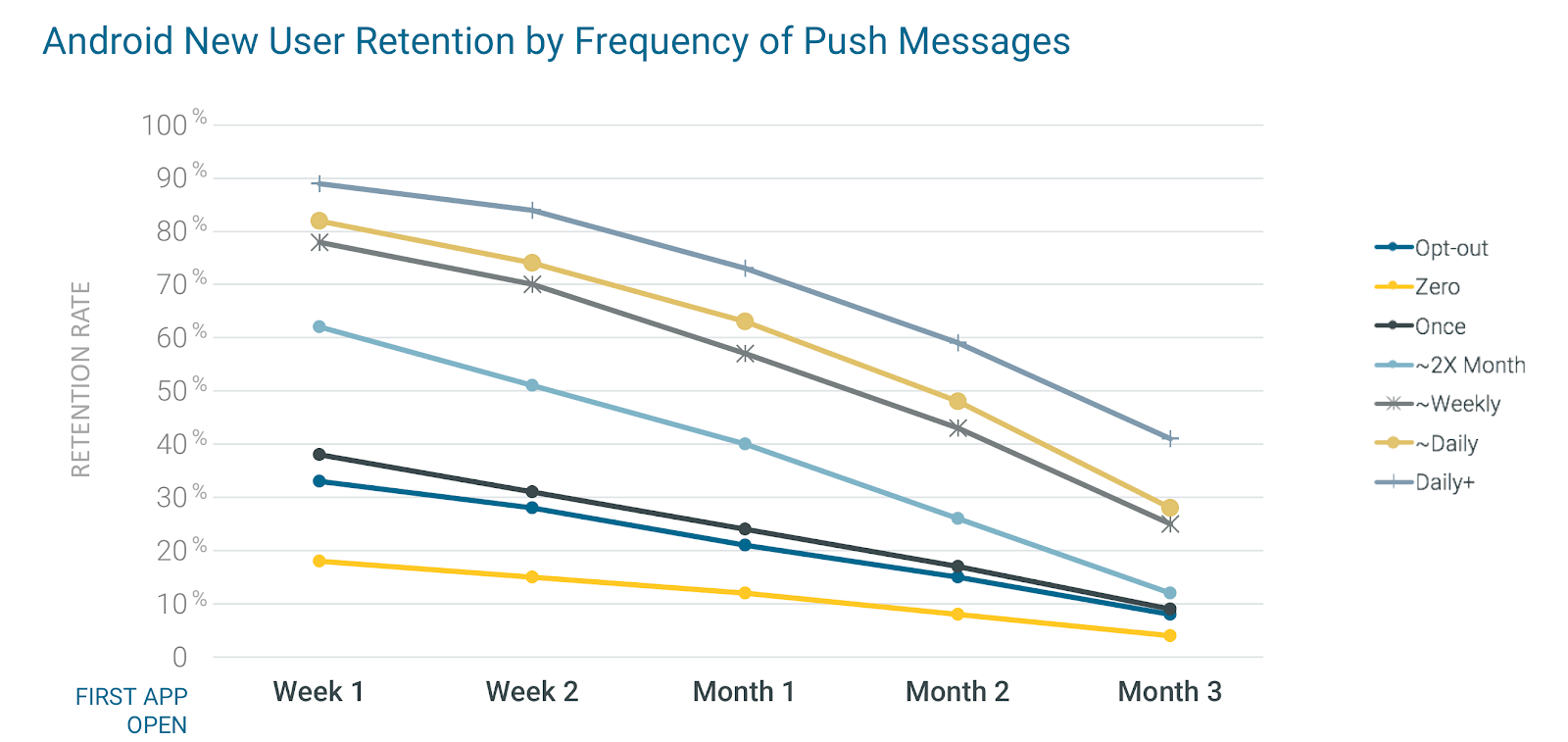 retention by push messages