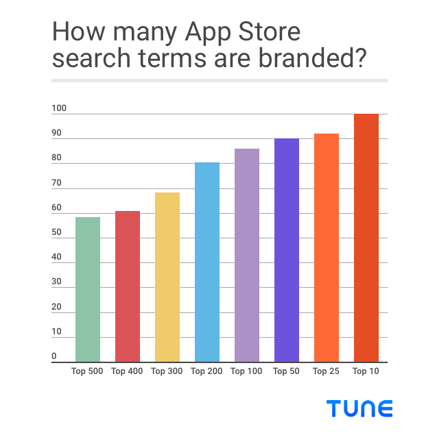 Branded App Store search terms statistics