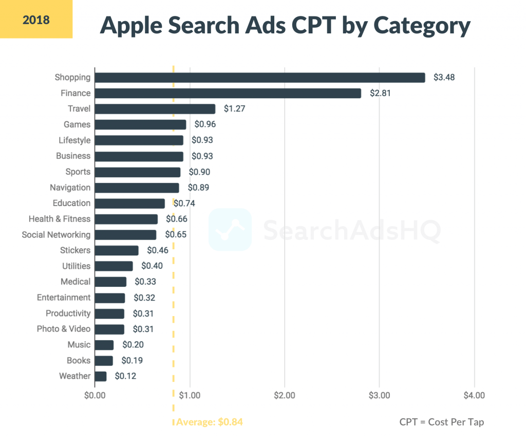 CPT by category in Apple Search Ads