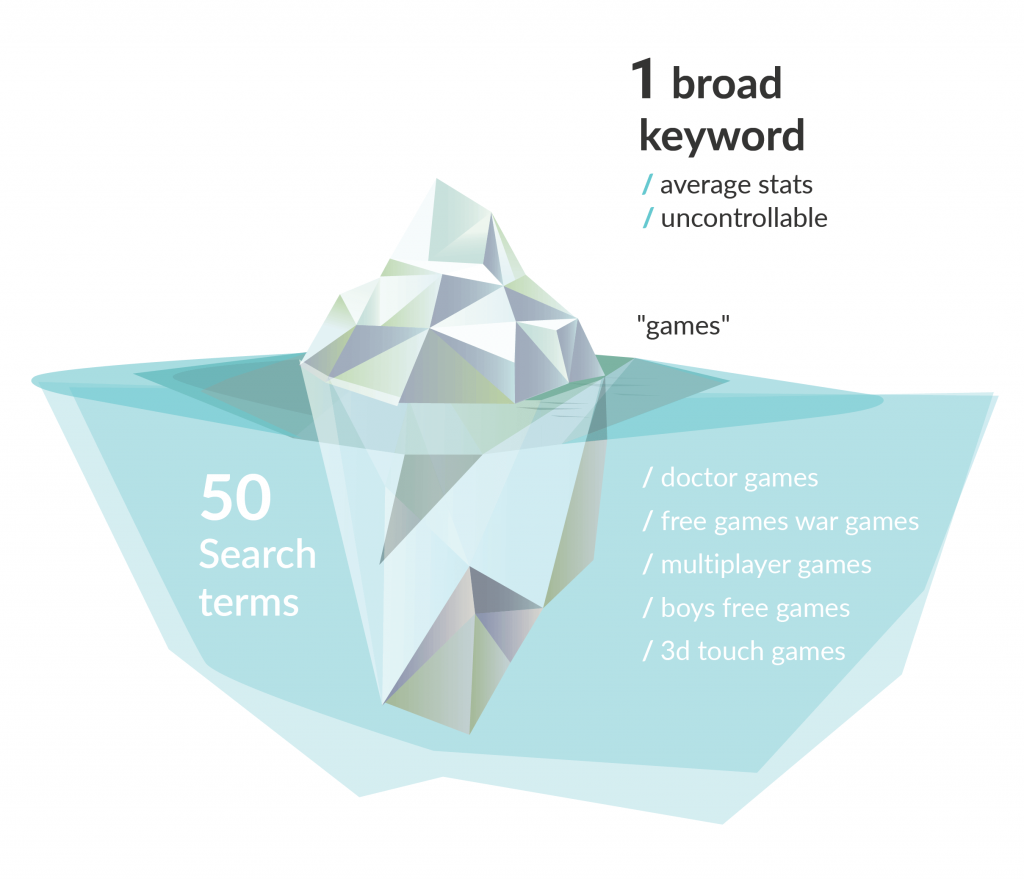 Apple Search Ads discovery campaigns: iceberg