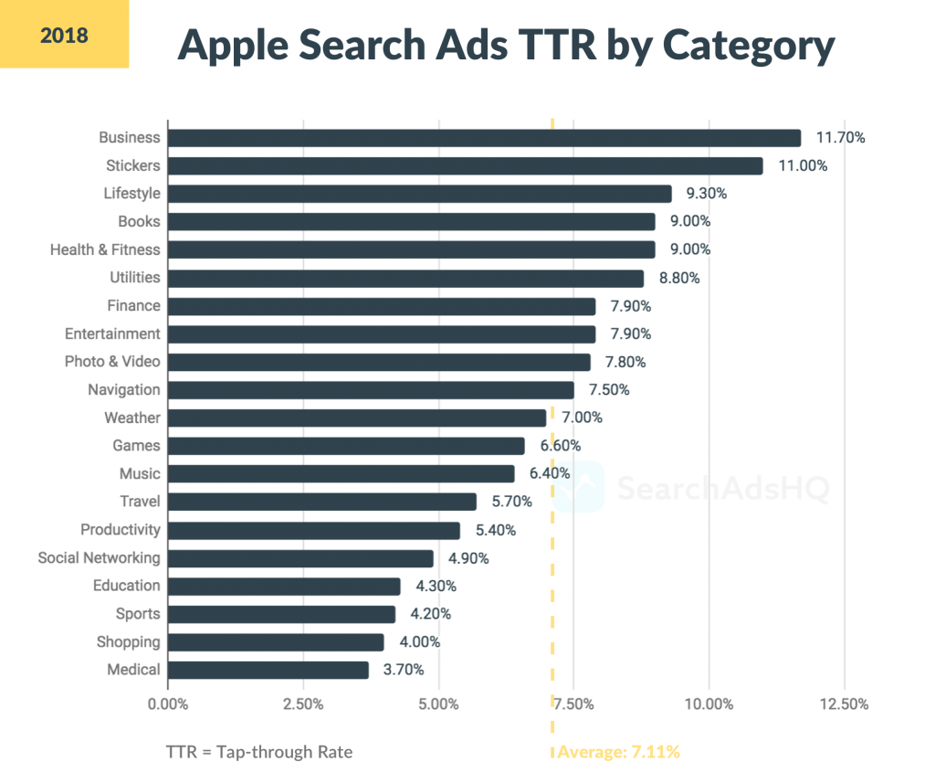 Apple Search Ads TTR