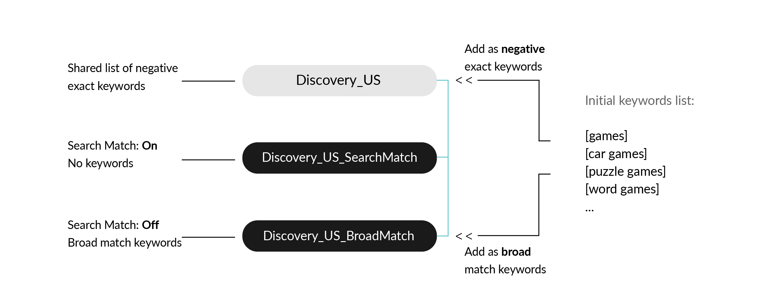 Structure of Apple Search Ads discovery campaigns
