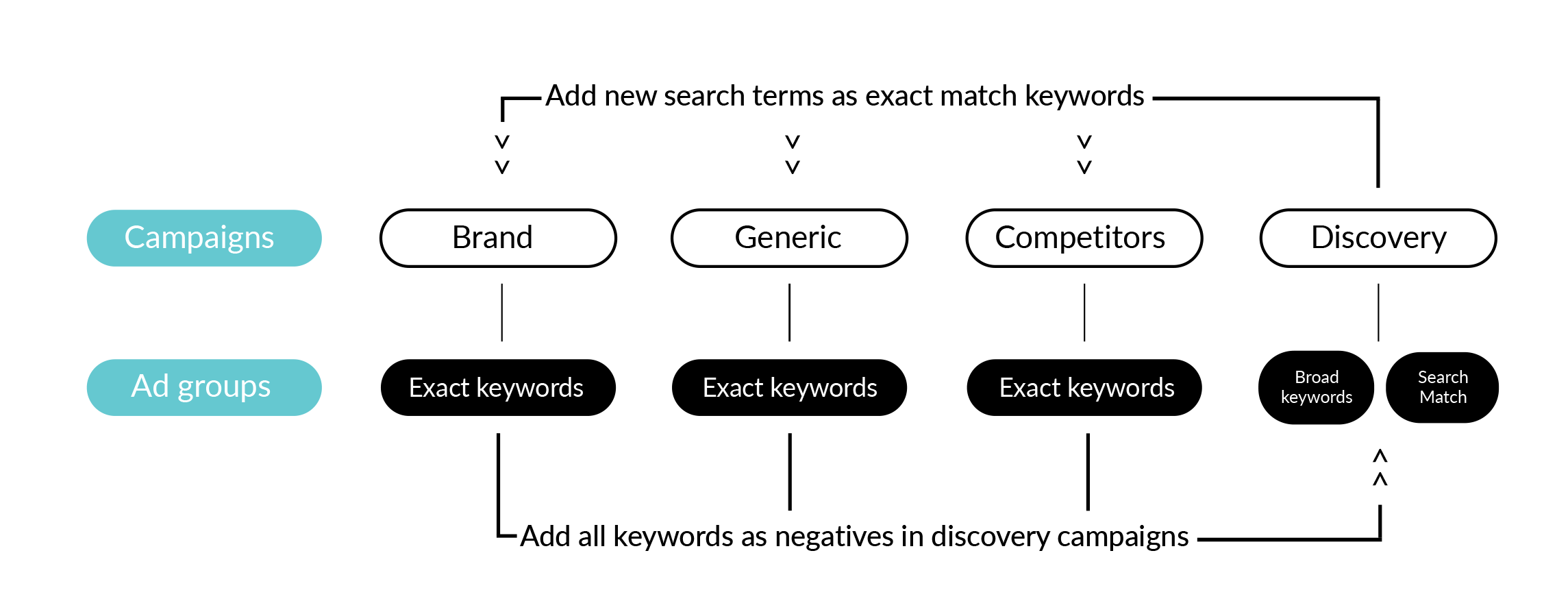 Apple Search Ads discovery campaigns workflow