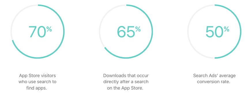 Apple Search Ads statistics