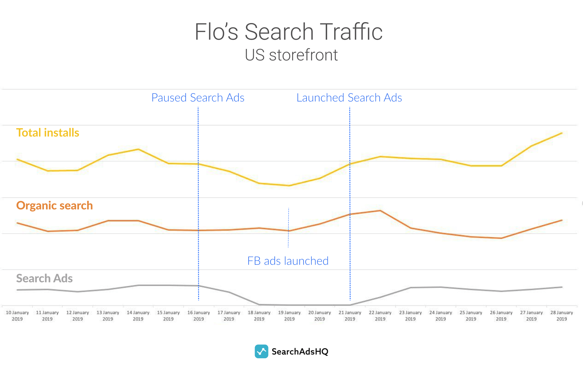 Apple Search Ads campaign of Flo