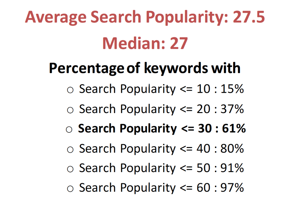 ASA average Search popularity